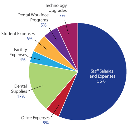 Fiscal Expenses
